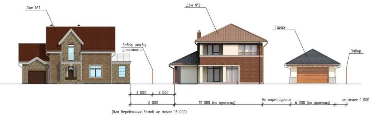 Нормы строительства частных домов на землях ижс и других типов, снип на заборы, бани и гаражи, пожарные и санитарные стандарты