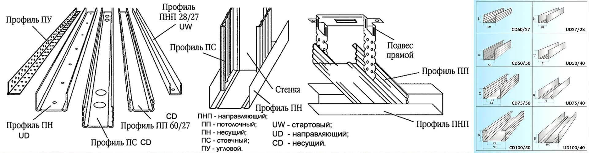 Направляющие для гипсокартона: расчет материала, стоимость, установка