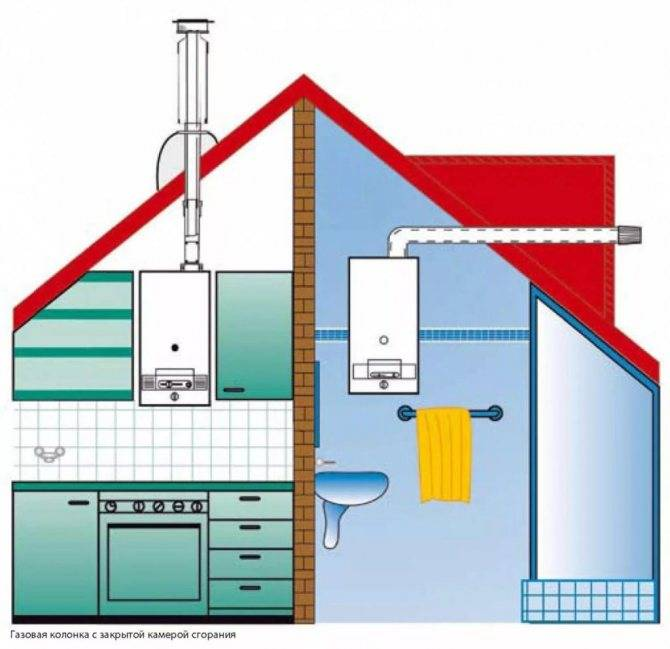 Установка газовых котлов в частном доме деревянном: требования, правила, нормативы монтажа, параметры места, где можно установить
