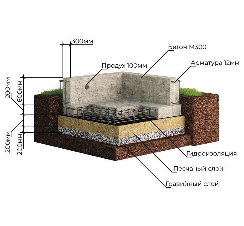 Как правильно выполнить устройство плавающего фундамента?