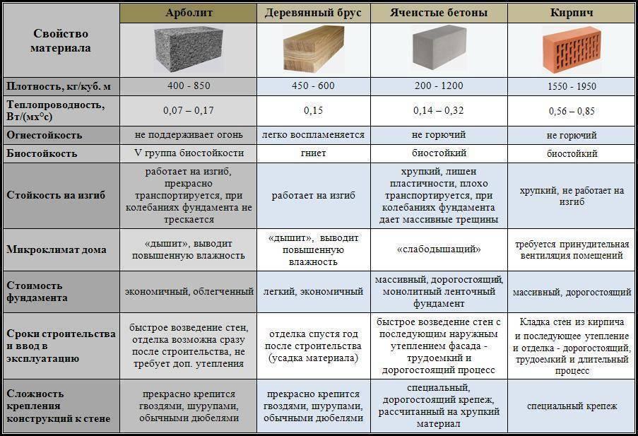 Шлаковата для утепления: технические характеристики, свойства