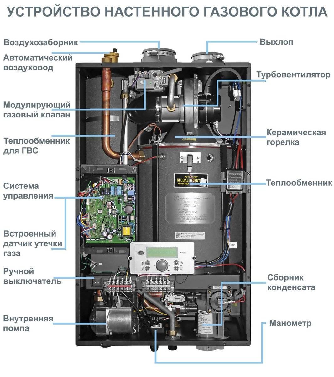 Как выбрать двухконтурный газовый котел отопления