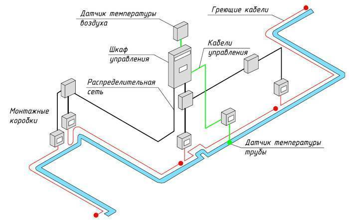 Монтаж греющего кабеля для водопровода: инструкция, видео, схемы