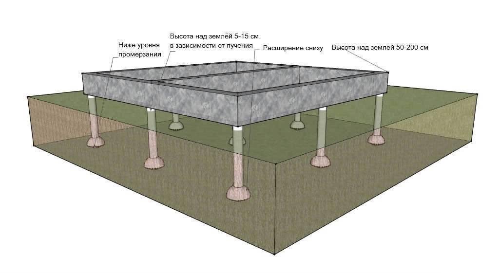 Фундамент на болотистой местности при высоком уровне грунтовых вод