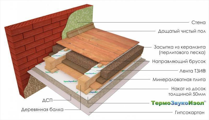Шумоизоляция потолка в доме с деревянными перекрытиями: материалы для ремонта в сталинке или частном жилье