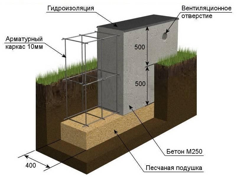 Какой глубины должен быть фундамент для двухэтажного дома из кирпича? - patsi.ru