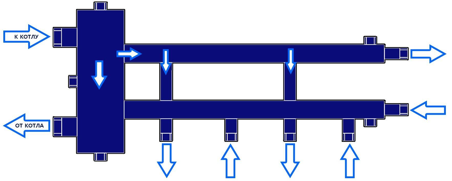 Гидрострелка для отопления. гидравлический разделитель принцип действия назначение и расчеты.