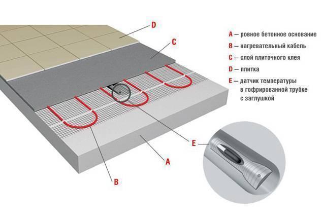 Монтаж (укладка) электрического теплого пола под ламинат – своими руками