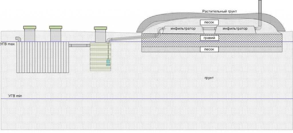 ➤ энергонезависимые септики тритон, принцип работы. | мы строители ✔1