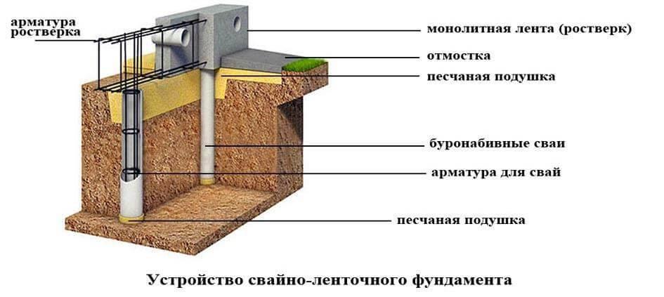 """Ростверк — это """"решетка"""" для свайных и столбчатых фундаментов"""