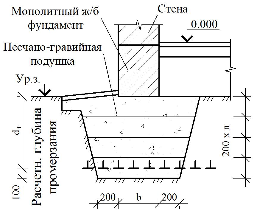 Ленточный незаглубленный фундамент своими руками: пошаговая инструкция