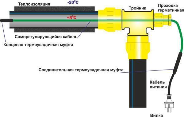 Греющий кабель для водопроводных труб: монтаж и подключение | инженер подскажет как сделать