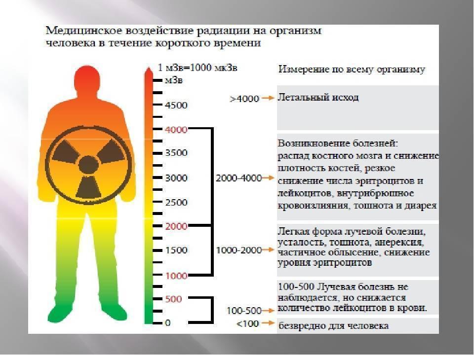 Радиация или ионизирующее излучение - простым доступным языком