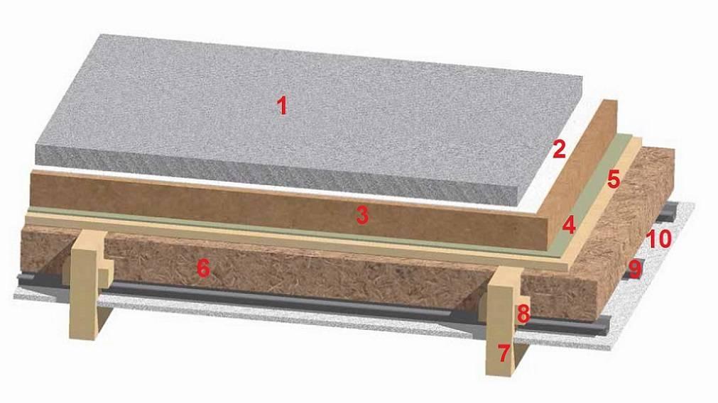 Звукоизоляция деревянных перекрытий: правила организации