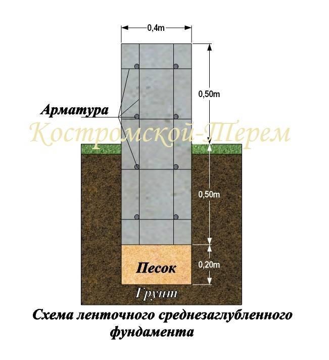Какой глубины должен быть фундамент для двухэтажного дома из кирпича?