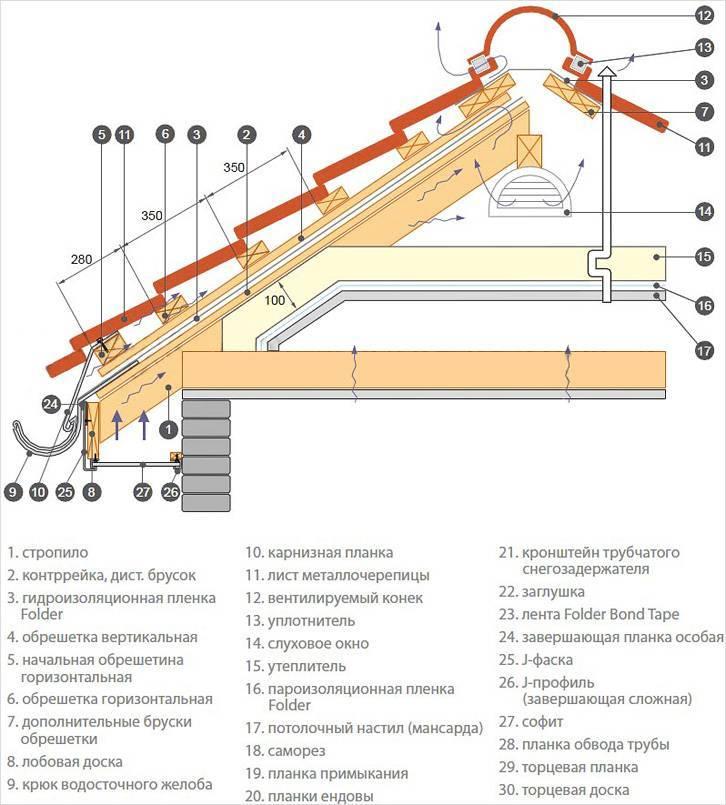 Двухскатная крыша из металлочерепицы: краткое руководство