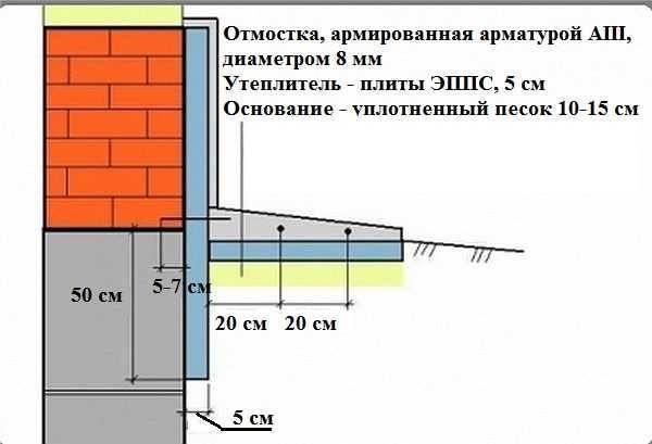 Отмостка из бетона по снип