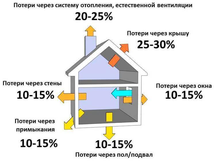 Как произвести расчеты мощности котла отопления для частного дома?