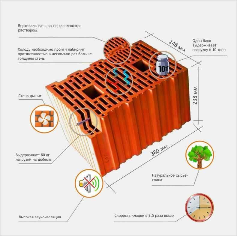 Керамические поризованные блоки: состав и структура, размеры, технические характеристики, преимущества и недостатки, применение