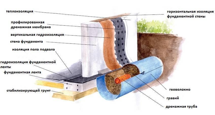 Рулонная гидроизоляция для фундамента своими руками