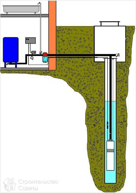 Как найти воду на участке для колодца - обзор возможных способов