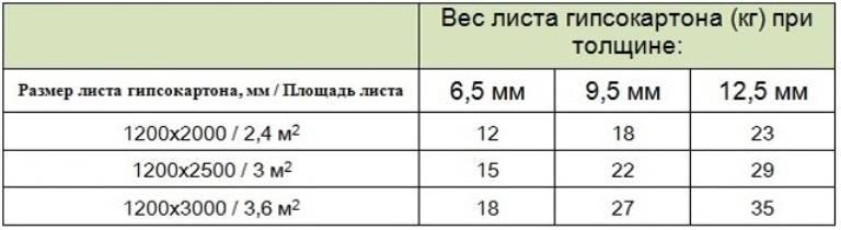Профиль для гипсокартона (гкл): размеры и виды, применение