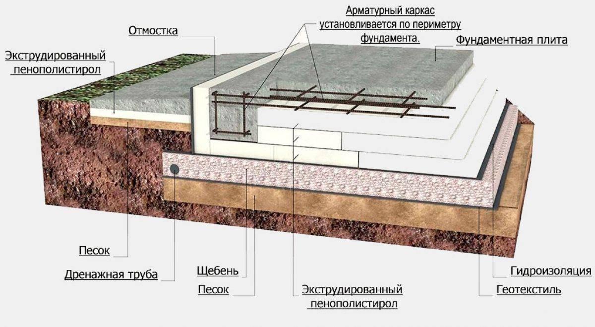 Плитный фундамент своими руками: пошаговая инструкция