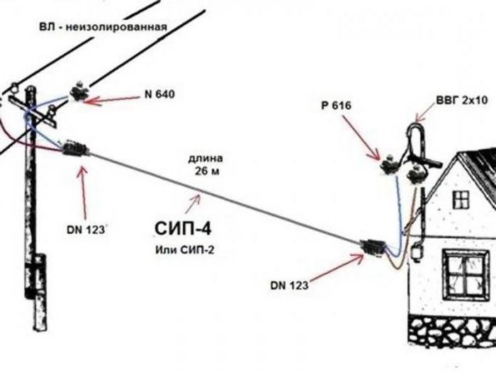 Какой кабель нужен для подключения дома к электросети
