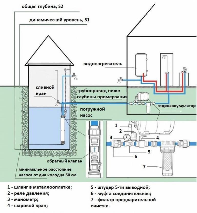 Водопровод на даче своими руками: как сделать самому, монтаж, прокладка