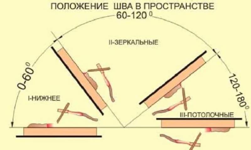 Как правильно варить вертикальный сварочный шов для начинающих