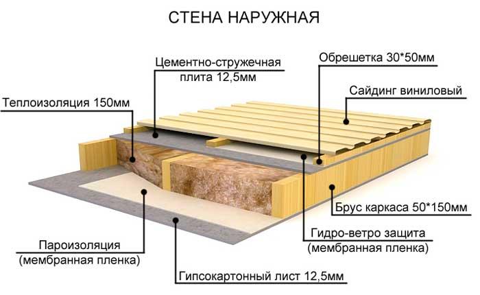 Как создать правильную звукоизоляцию деревянных межэтажных перекрытий