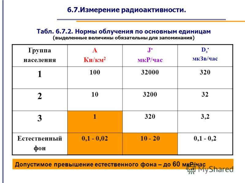 Норма радиации — радиационный фон, смертельная доза для человека