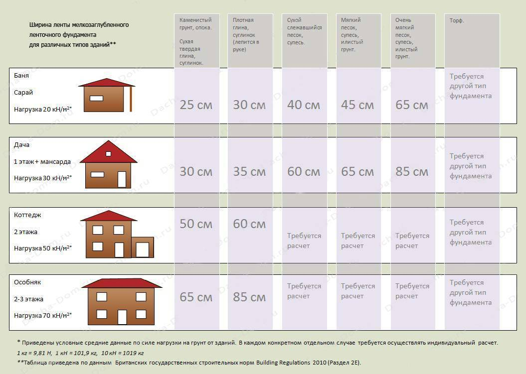 Стоимость дома из кирпича: сколько стоит кирпичный 100 кв м, себестоимость, инструкция по монтажу своими руками, фото
