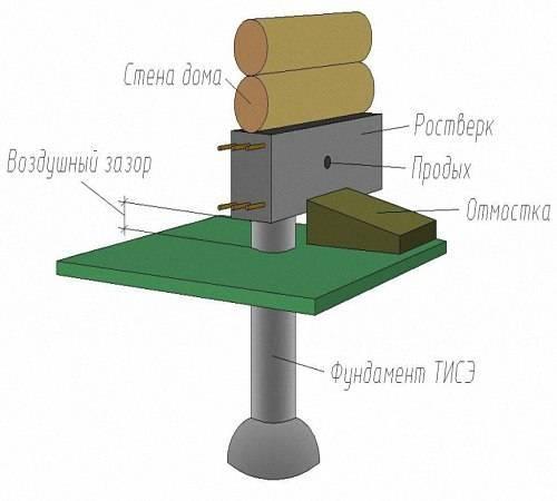 ????фундамент тисэ: технология монтажа, преимущества и особенности конструкции - блог о строительстве