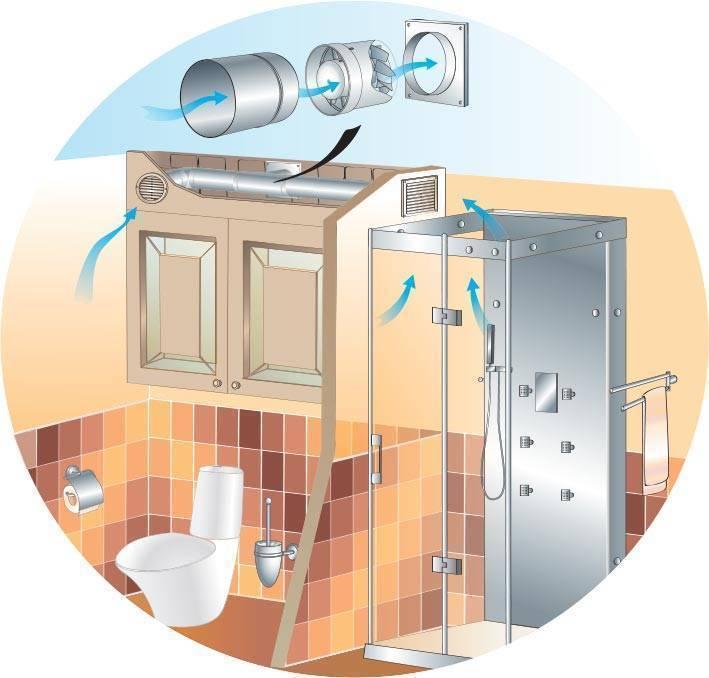 Зачем нужен вытяжной вентилятор в ванную комнату и как правильно его установить?