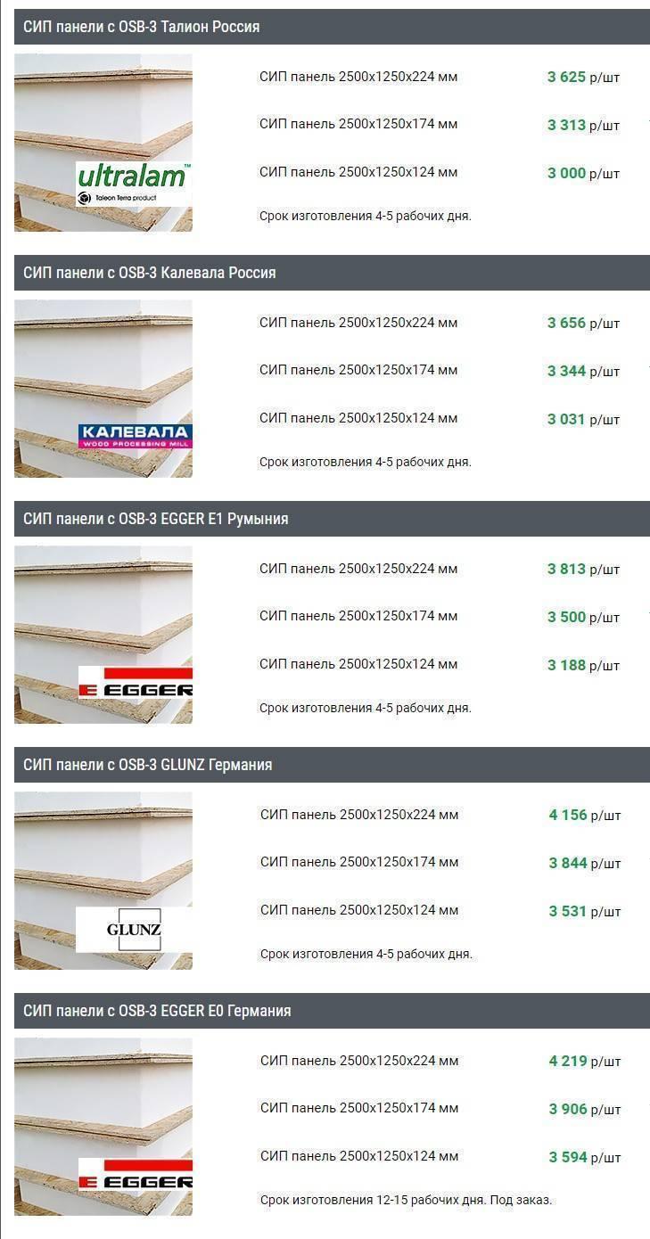 Виды сип панелей (основные отличия по качеству и материалам)