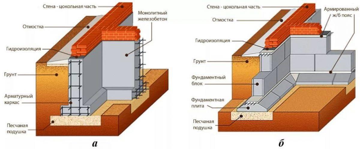 Конструкция и материалы для ленточного фундамента