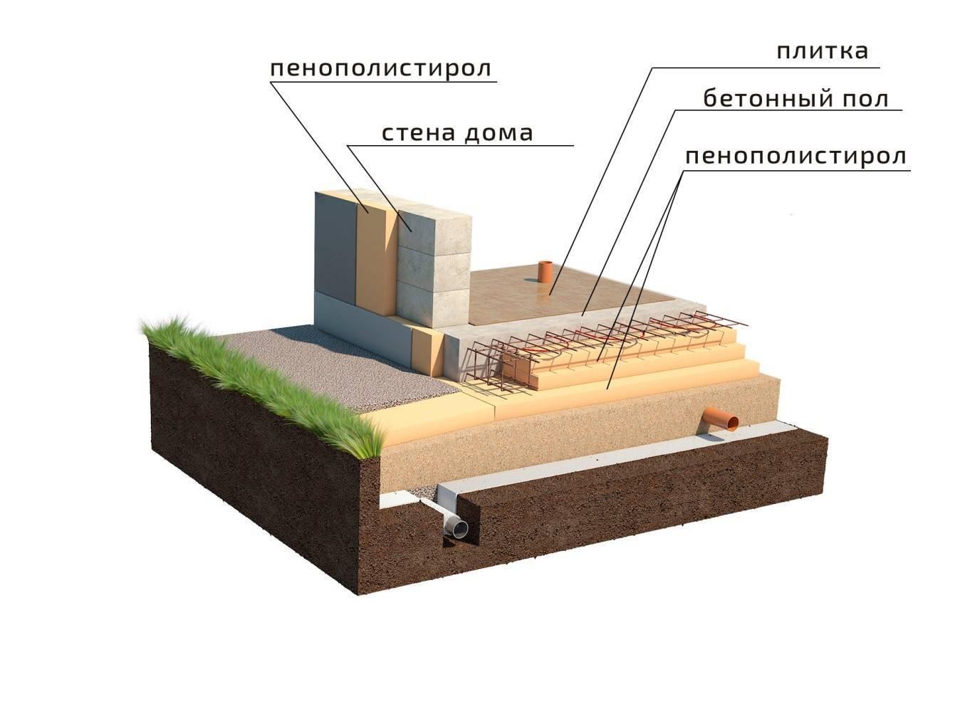 Какой сделать фундамент под деревянный дом: особенности