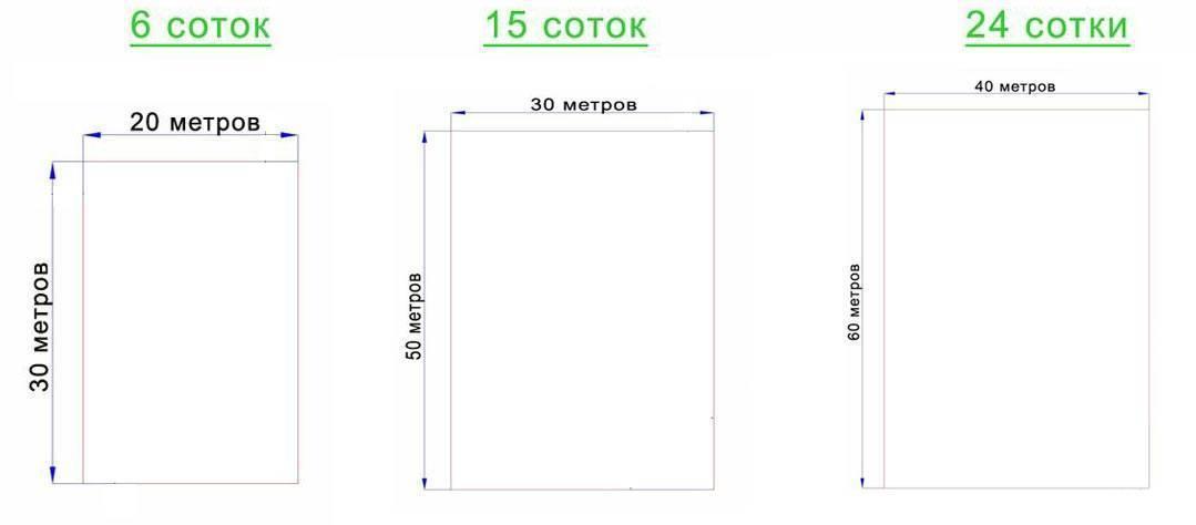 Сколько квадратных метров в сотке - правильный расчет