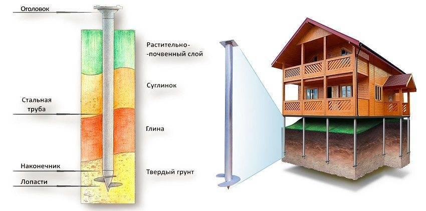 Фундамент на винтовых сваях для дома: плюсы и минусы, срок службы, как его выбрать и сколько он стоит, а также отзывы владельцев