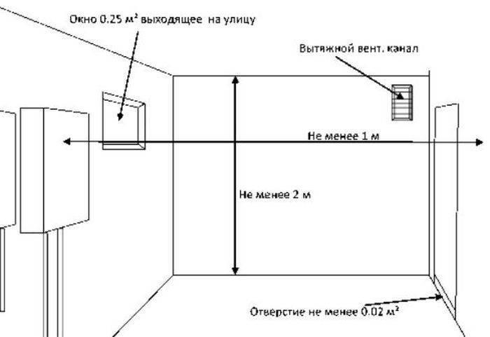 Установка газового котла в частном доме: требования по снип и нормативная документация