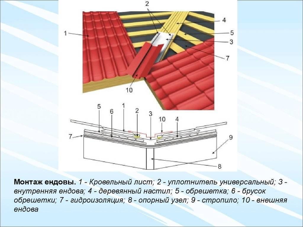 Ендова: характеристика и преимущества. как установить ендову крыши