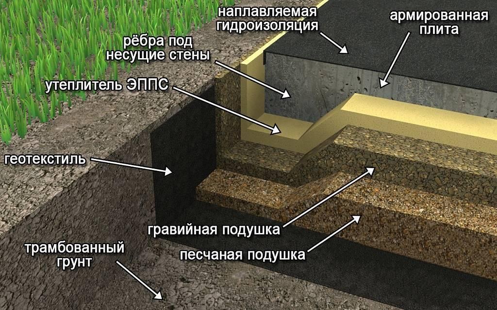 Фундаменты на пучинистых грунтах - какой вариант для строительства будет оптимальным?