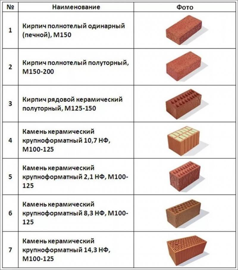 Кирпич керамический: одинарный, свойства, глиняный, разновидности