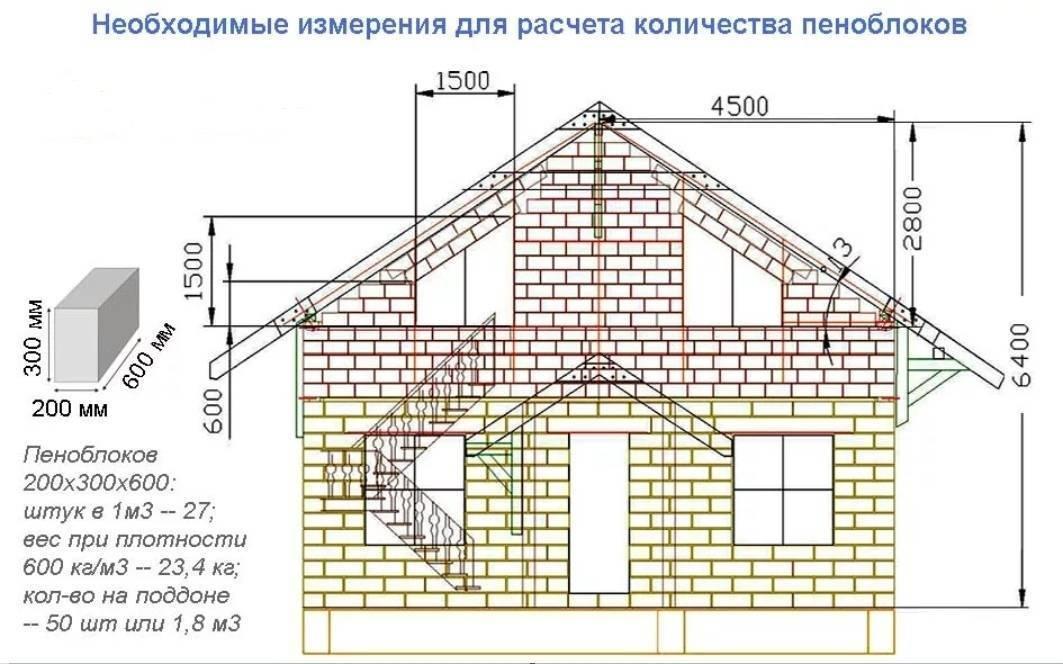 Проекты домов из сибита: как построить и расчитать сколько нужно