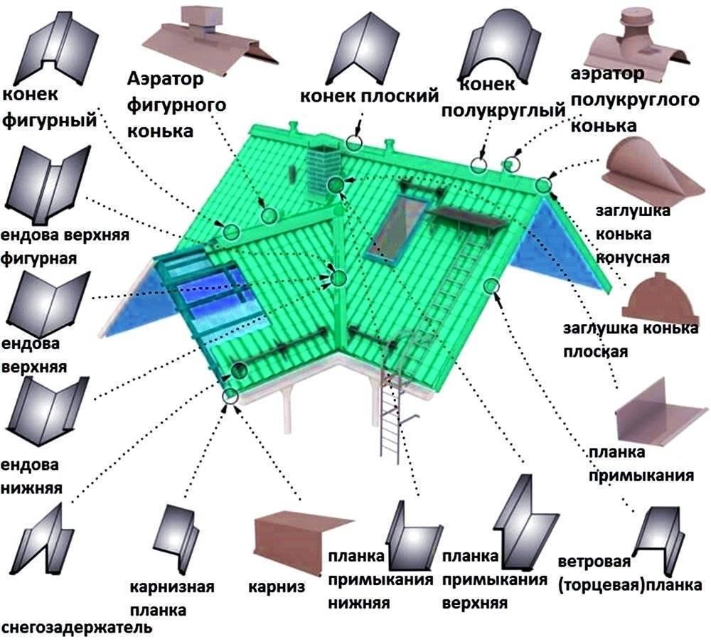 Технология монтажа металлочерепицы: от сложного к простому