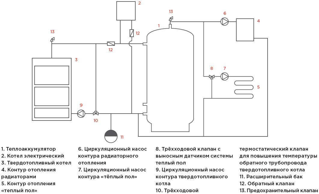 Обвязка для твердотопливного котла  котельных, теплогенераторных, схемы обвязок твердотопов - свой сантехник