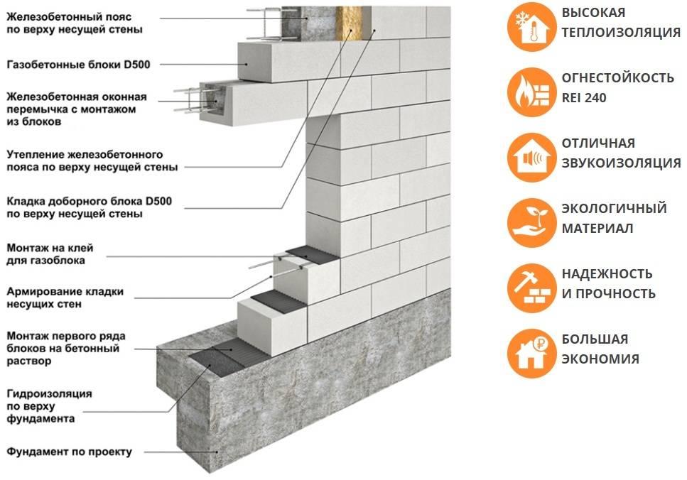 Как сделать стену из газобетонных блоков - клуб мастеров