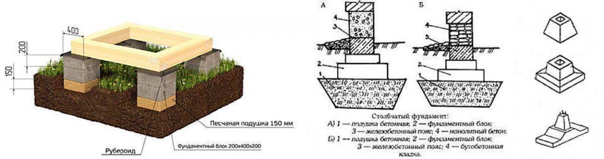Как сделать столбчатый фундамент для каркасного дома