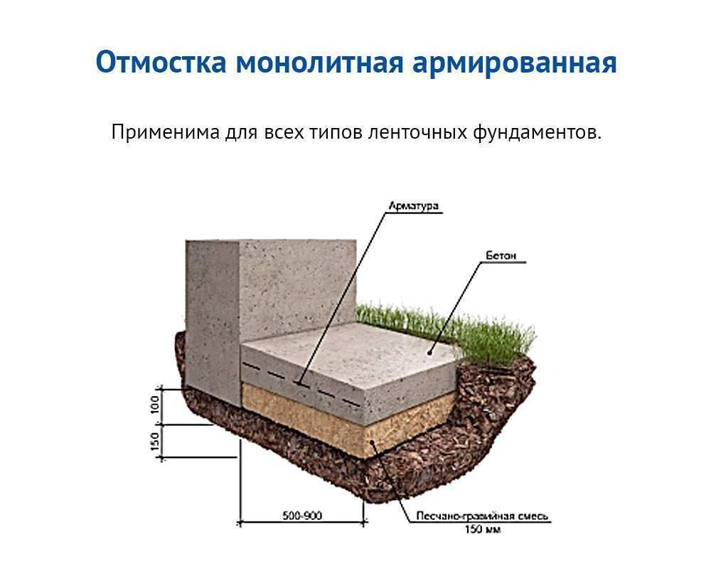 Отмостка из бетона по снип - стройка